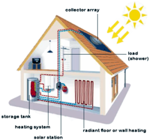 home-solar-hot-water-heating-system_325481